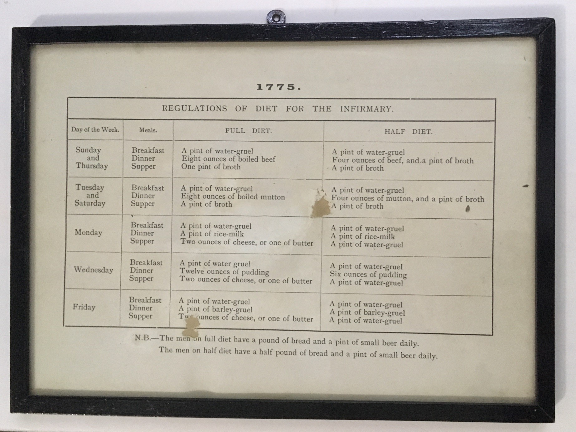 Object of the Month - Dietary regulations at Cornwall's Regimental Museum