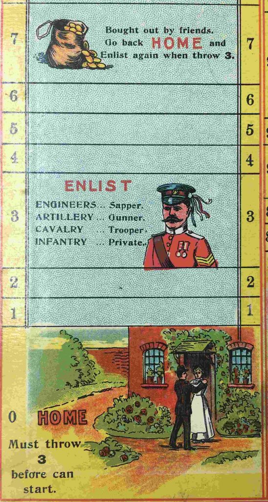 The starting tiles of the board game. Tiles 0 to 7 are shown; they are vertically arranged on top of each other. Tile 0 is labelled 'Home' and has a cartoon of a husband leaving his wife. Tile 3 is labelled 'Enlist' and depicts a soldier. Tile 7 is labelled 'Bought out by friends' and features a sack of gold coins.